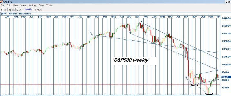 Sp500weekly