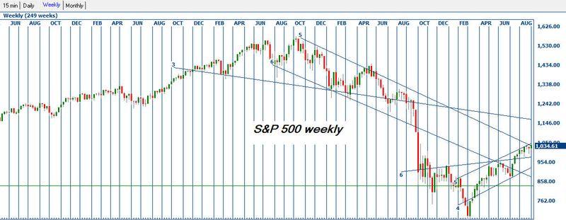 Sp500 weekly