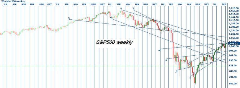 Sp500weekly1012